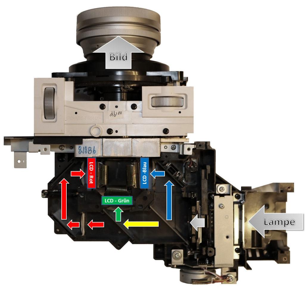 LCD Beamer Funktionsweise und Technik