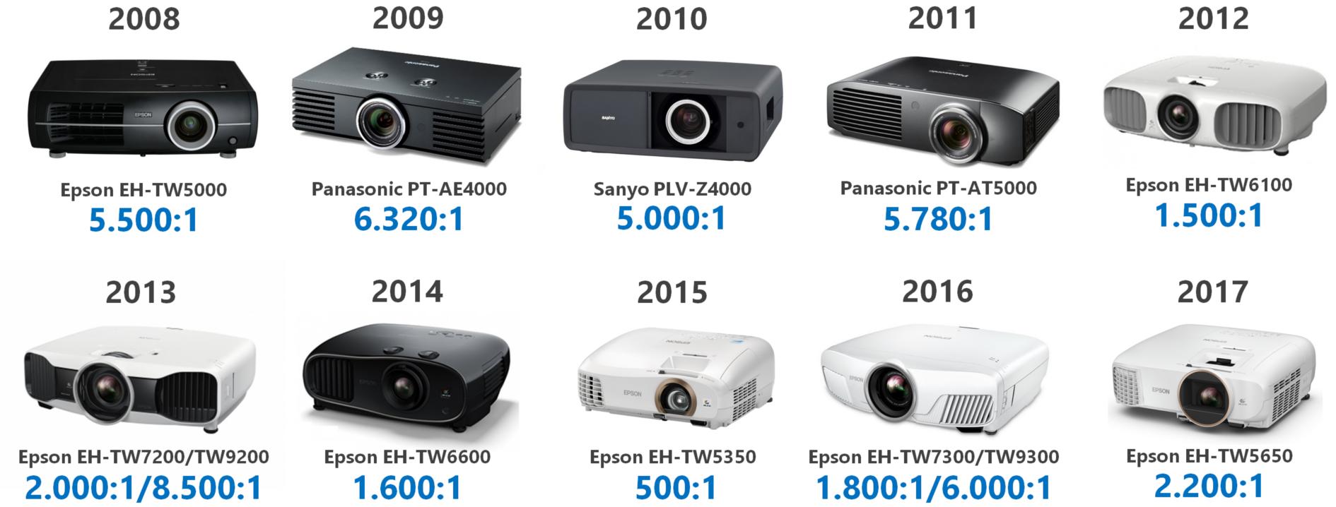 Gebrauchter oder neuer Beamer-Kaufberatung Beamer 2008 - 2017 - Epson, Panasonic und Sanyo Kontrast Vergleich